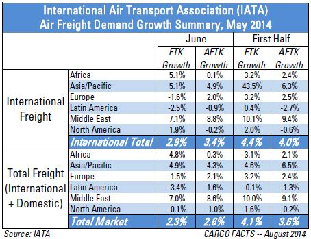 air freight growth continues  june   slowly