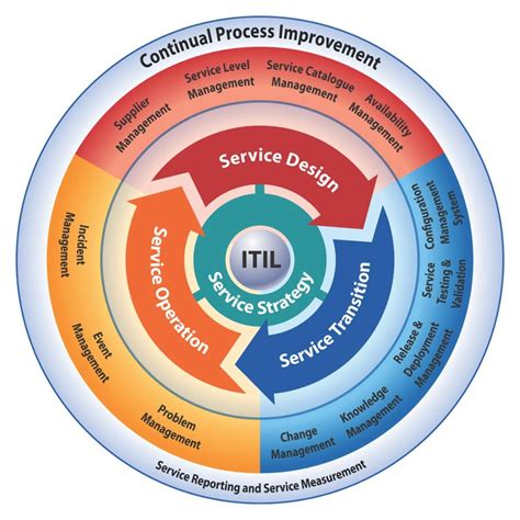 itil support model template your organization may need itil service support key4ce