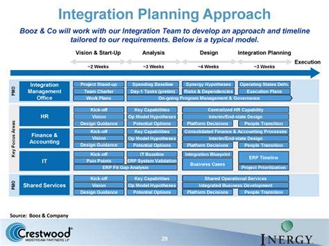 post merger integration plan template 23 images of integration plan template infovia net