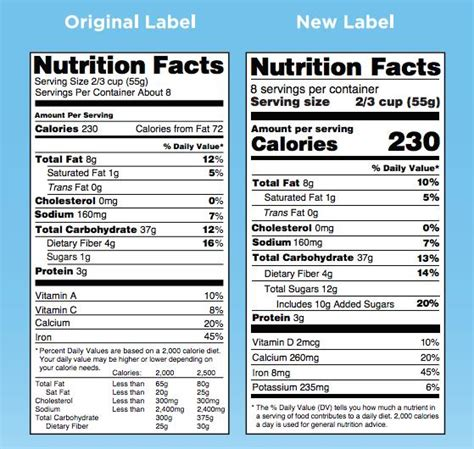 fda gives nutrition facts and supplement facts labels a