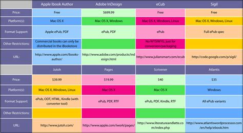 how ibooks author stacks up to the competition chart