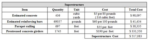 material cost estimator construction cost estimate slabtown bridge