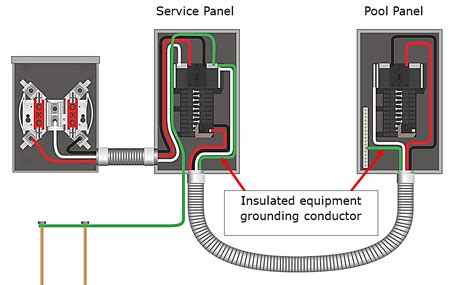 sub panel wiring diagram wiring diagrams electrical sub panel with breaker to