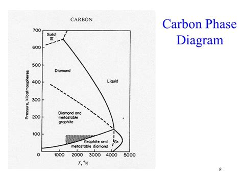 phase diagram ppt unary and binary phase diagrams ppt