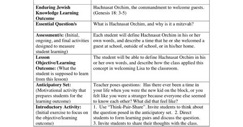 Richard D Solomon S Blog On Mentoring Jewish Students And Teachers Title Of Lesson How Do You I Do We Do You Do Lesson Plan Template
