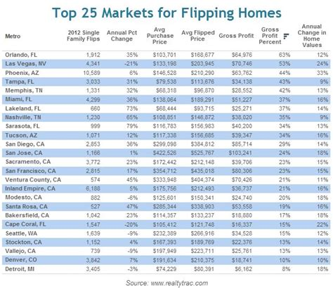 house flipping business names top 25 most profitable markets for flipping houses the american genius
