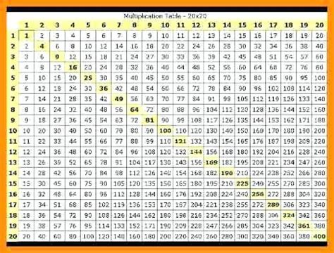 tables multiplication de 1 a 20 multiplication table 1 1000 free multiplication chart to