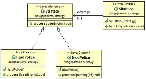 pattern java code java design pattern strategy