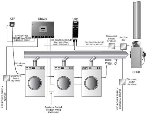 laundry ventilation design exhausto mdvs dryer venting system