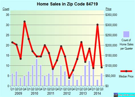 brian ut zip code 84719 real estate home value