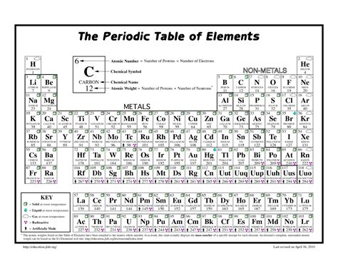 Schooling At Home Happenings Exploring The Periodic Table