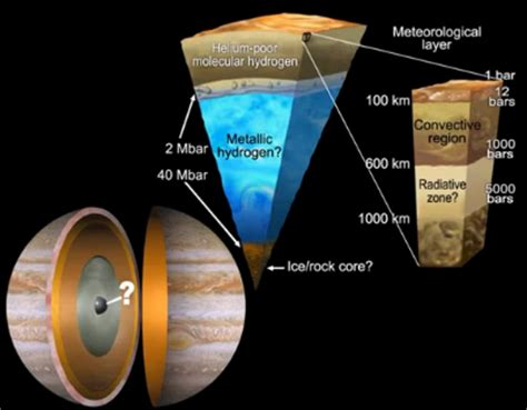 Jupiter Interior Composition by Juno Journey To Jupiter Q Space