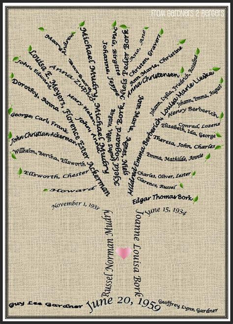 from GARDNERS 2 BERGERS: Family Tree Word Art {Tutorial} #