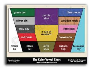 color vowel chart kwauburninsert