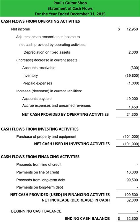 statement of cash flows indirect method format example preparation