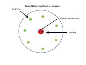 Potassium Protons And Neutrons Research The Topic Ernest Rutherford Or Lord Rutherford