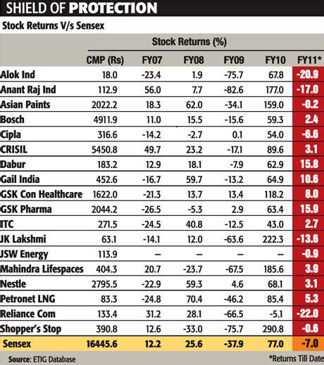 best stock to buy indianstocksnews best stocks to buy now in 2010