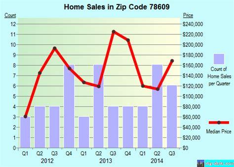 buchanan dam tx zip code 78609 real estate home value