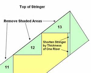 How To Measure And Cut Stair Stringers by Learn How To Build Stairs