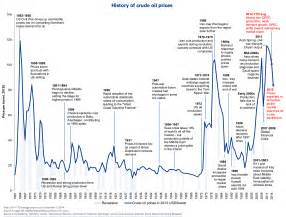 Offer this cool annotated chart of the history of crude oil prices
