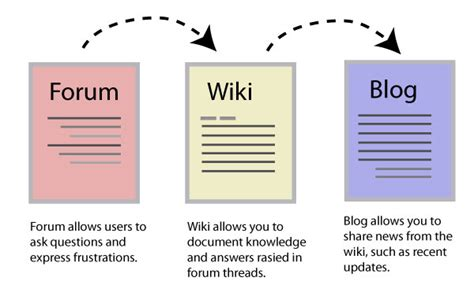 blogger wikipedia forum wiki blog workflow i d rather be writing