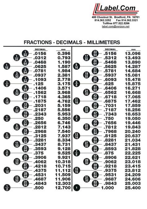 printable ruler decimal inches fraction to decimal fraction decimal millimeter chart
