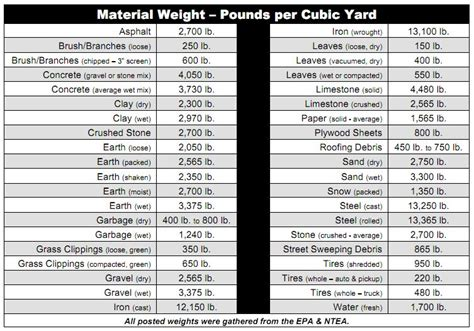 Aggregate Weight Per Cubic Yard Gravel Size Chart Quotes