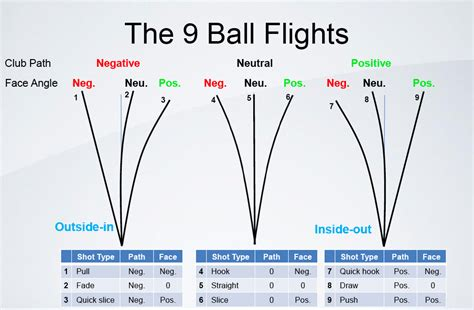 golf swing draw the ball the ball flight does not tell the reason for the ball flight
