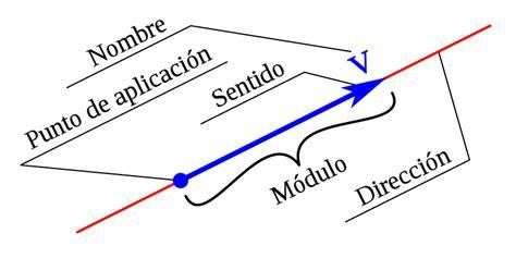Imagenes De Los Vectores | vectores y leyes f 237 sicas mec 225 nica clasica