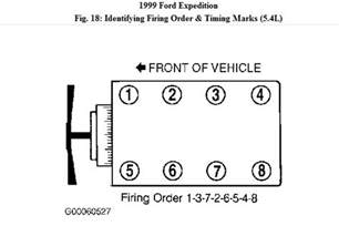 Ford 5 4 L Firing Order I Need The Firing Order For A 1999 Ford Expedition 5 4l
