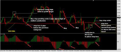 forex strategy tutorial forex miami training center emugepavo web fc2 com