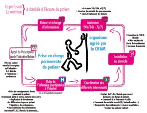 zometa hydration perfusions de tout type perfusion 224 domicile soins 224