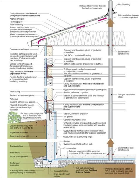 basement wall section cross section google and diy and crafts on pinterest