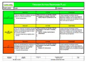 ohs management plan template trigger response plan