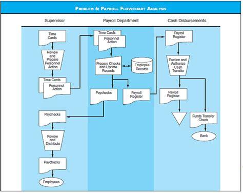 flowchart payroll solved payroll flowchart analysis discuss the risks