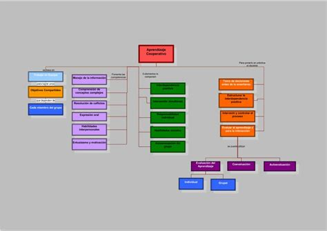 imagenes mentales cooper el aprendizaje cooperativo formaci 243 n para la innovaci 243 n