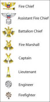 malton fire department command urban dead wiki