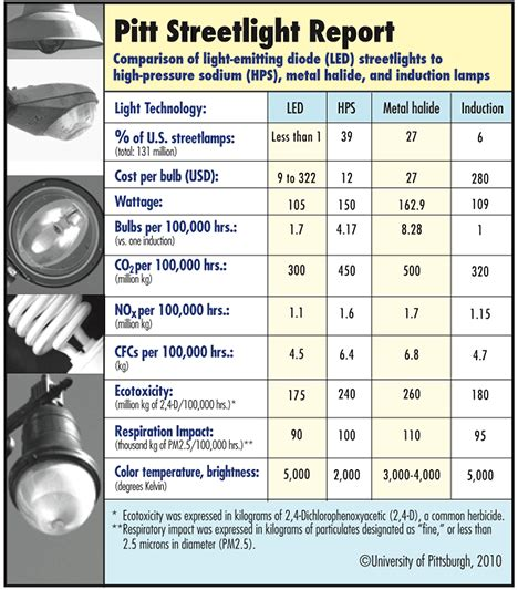 led light bulbs price comparison led light comparison chart led light