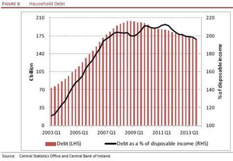 irish economy 2015 2014 facts innovation news irish economy 2014 esri says growth will remain strong in