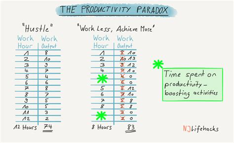 at work how to work less achieve more and regain your balance in an always on world books the productivity paradox how working less will make you
