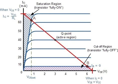 transistor q point why we use blocking and by pass capacitor in ce lifier quora