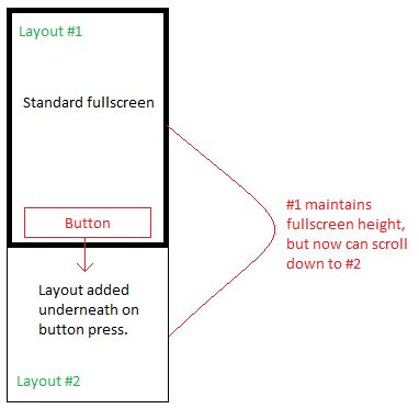 Xml Layout Scrollable | xml android fullscreen layout with additional layouts