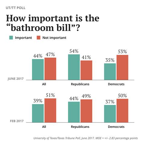 how important is the bathroom bill to voters