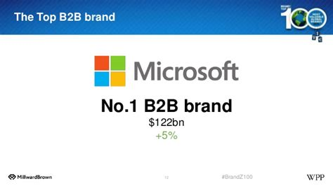 why apple 1st on brandz top 100 most valuable global brands 2012 list brandz top 100 most valuable global brands key lessons 11 years