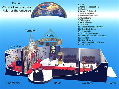 diagram  interior  russian orthodox church