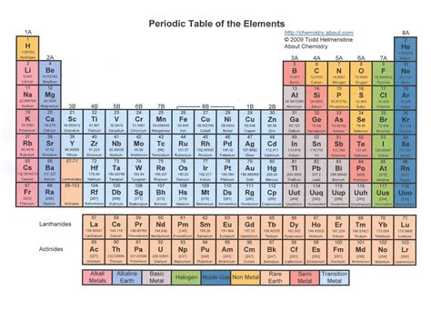 Chemical Elements Table by It S Elementary Haysville Community Library