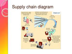 Blueprint Design App amazon com supply chain management case study