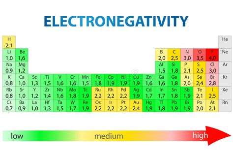 printable periodic table with electronegativity values electronegativity periodic table stock photo image of