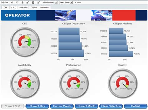 dashboards amp analytics operator systems