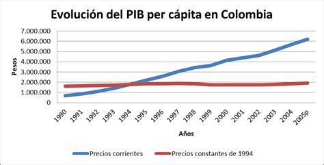 anlisis econmico colombiano 2017 an 225 lisis del pib colombiano informador econ 243 mico